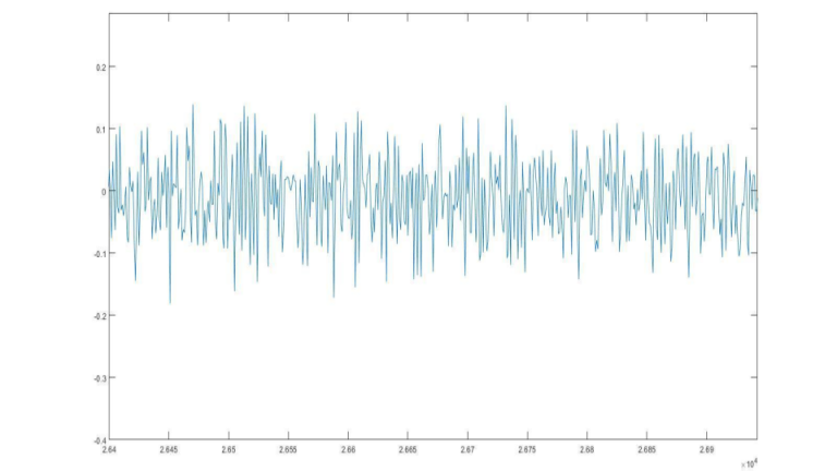 Motor Ego noise recording (waveforms obtained from MATLAB)