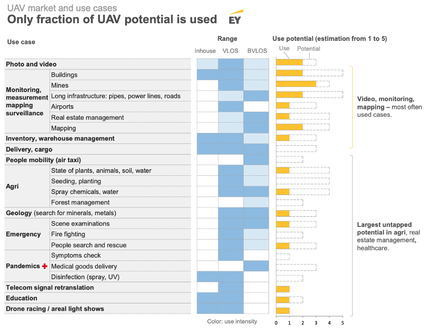 UAV Market and Use Cases: Only fraction of UAV potential is used (via EY)