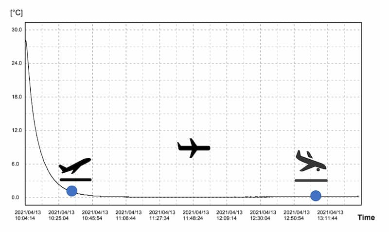 Graph: Madagascar Flying Labs Cold Chain Test Flights