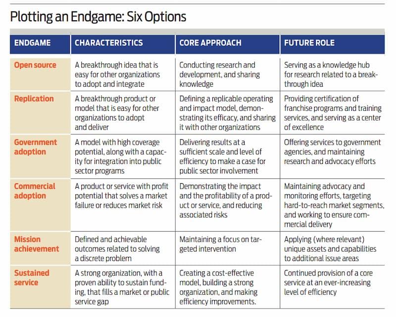 Plotting an Endgame: 6 Options